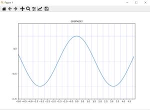 cosine(x) plot