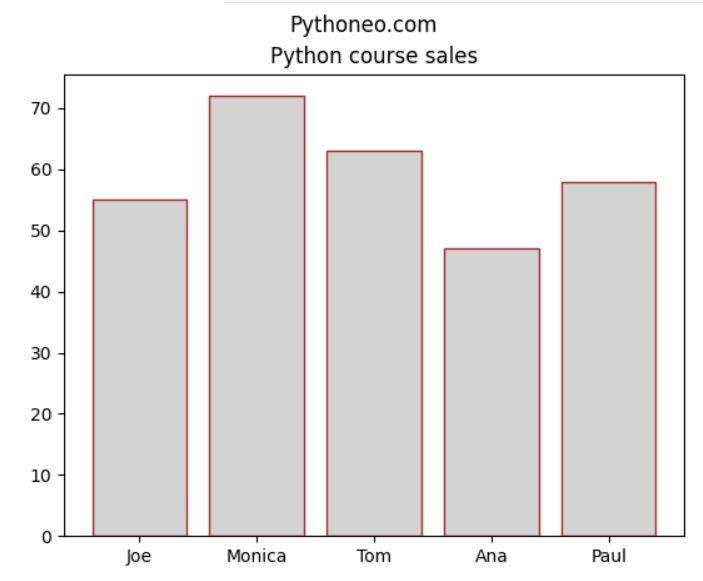 matplotlib bar chart