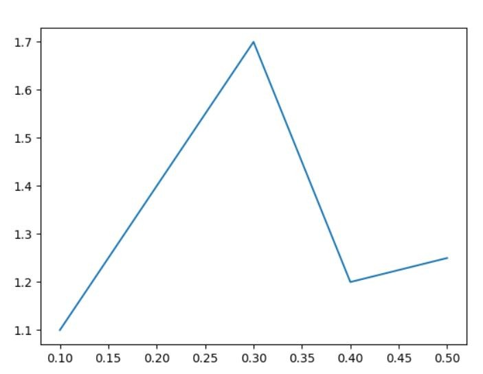 matplotlib common chart