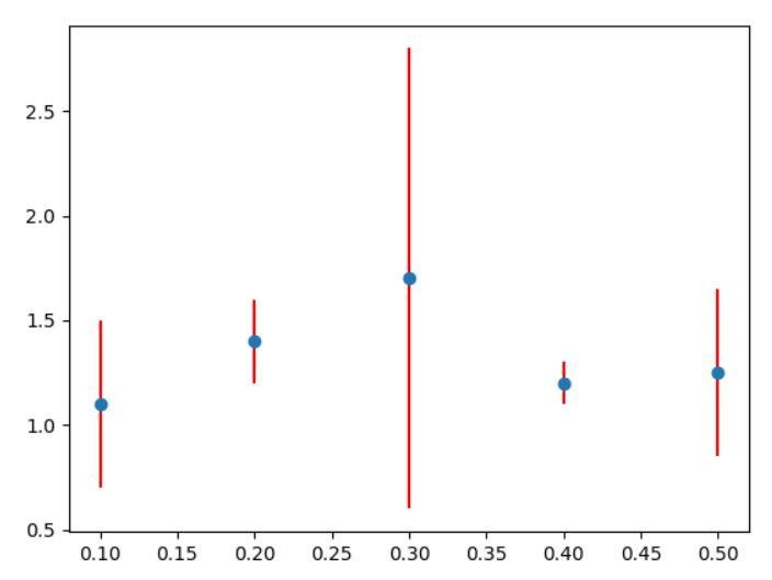 matplotlib errorbar different errors