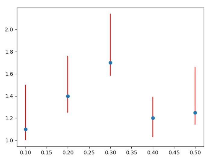 matplotlib errorbar min and max errors