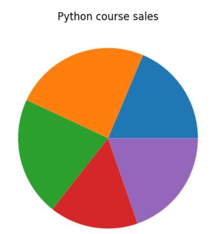 matplotlib pie chart title