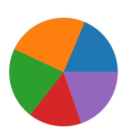 new empty matplotlib chart